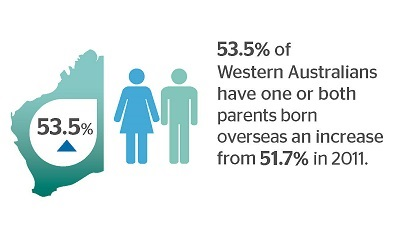 53.5% of Western Australians have one or both parents born overseas and increase from 51.7% in 2011