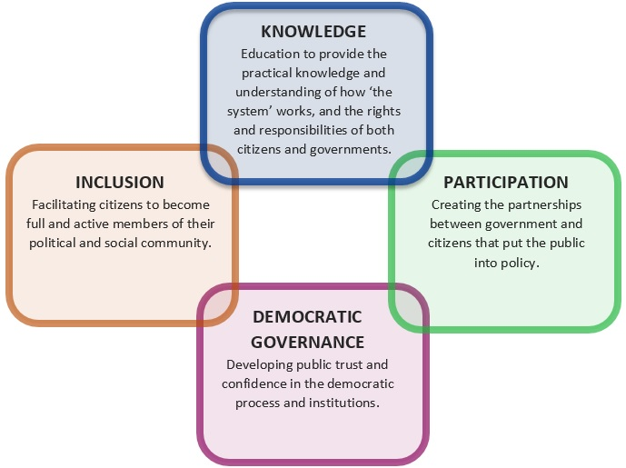 Civics framework including knowledge, participation, democratic governance and inclusion as outlined in the previous text.